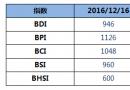 BDI指数十连跌至946点