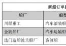 新船订单跟踪(12.12―12.18)