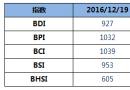 BDI指数11连跌至927点