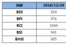 BDI指数12连跌至914点