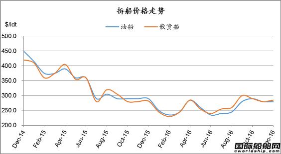 废钢船市场统计(12.10-12.16)