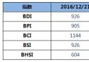 BDI指数周三止跌回升12点