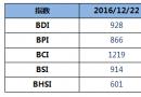 BDI指数周四上升2点