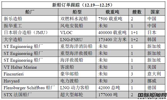 新船订单跟踪(12.19—12.25)