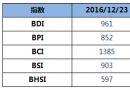 BDI指数上周五大涨33点至961点