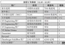 新船订单跟踪(12.19―12.25)