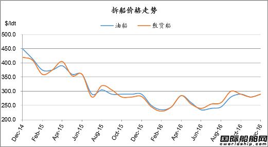 废钢船市场统计(12.17-12.23)