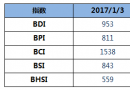 BDI指数周二下降8点至953点