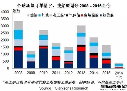 2016年全球新造船市场回顾