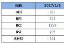 BDI指数周四上升14点至983点