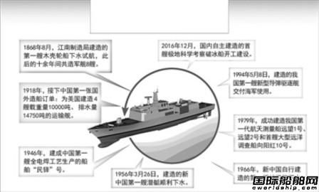江南造船厂:有信心为海军建造一流舰船