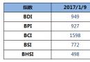 BDI指数周一下降14点至949点