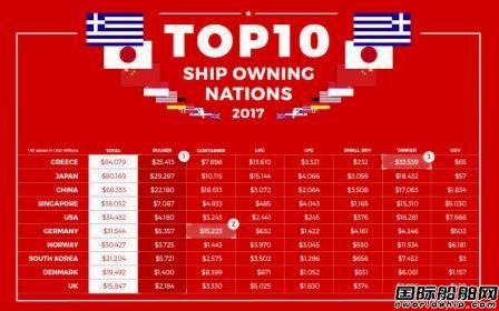 中国船东露脸!全球10大船东国排定