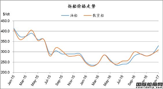 废钢船市场统计(2016.12.31-2017.1.6)