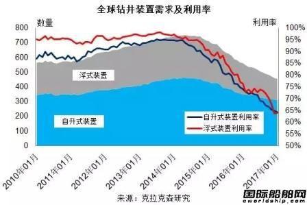 2016年全球海工市场依旧低迷