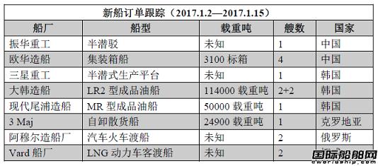 新船订单跟踪(1.2—1.15)