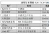 新船订单跟踪(1.2―1.15)