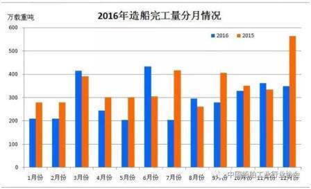 2016年船舶工业经济运行分析
