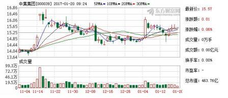 东吴证券:中集集团买入评级