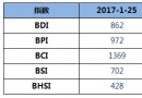 BDI指数五连跌至862点