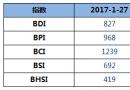 BDI指数七连跌至827点