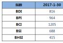 BDI指数八连跌至816点