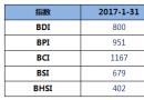 BDI指数九连跌至800点