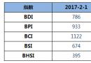 BDI指数十连跌至786点