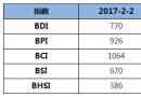 BDI指数11连跌至770点