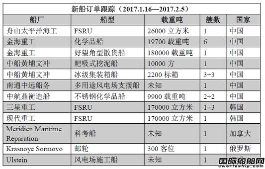 新船订单跟踪(1.16—2.5)