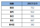 BDI指数12连跌至752点