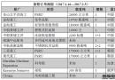 新船订单跟踪(1.16―2.5)