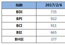 BDI指数13连跌至735点