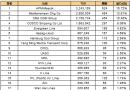 最新20大班轮公司排名出炉(2017.2.7)