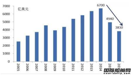 全球海工市场回顾与展望