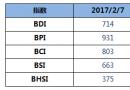 BDI指数14连跌逼近700点
