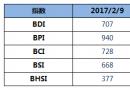 BDI指数周四止跌回升小幅上涨