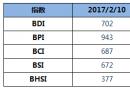 BDI指数上周五小幅下降