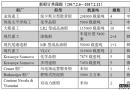 新船订单跟踪(2017.2.6―2.12)
