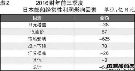 日本三大船东财报显露复苏迹象
