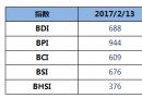 BDI指数周一下跌14点破700点