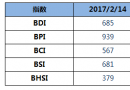 BDI指数周二下跌创近6个月内新低