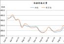 废钢船市场统计(2.4-2.10)