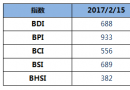 BDI指数周三上升3点小幅回升