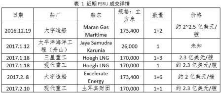 中船重工2020年FSRU船队数量或将翻一番