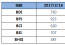 BDI指数周四大涨22点重回700点