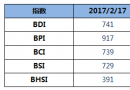 BDI指数上周五大涨31点