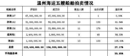 温州海运五艘船淘宝网首拍全部成交