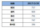 BDI指数周一上升16至757点