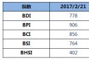 BDI指数五连涨至778点